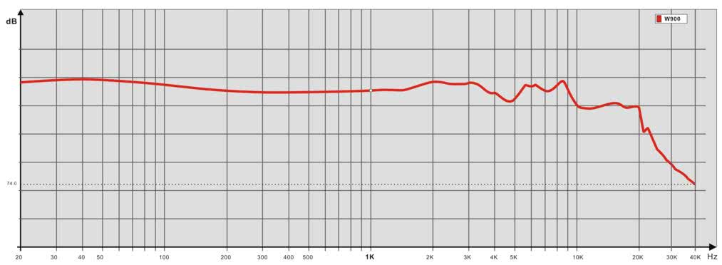 earphonia.com Advanced Acousticwerkes W900 Reference Hybrid CIEM FR Curve