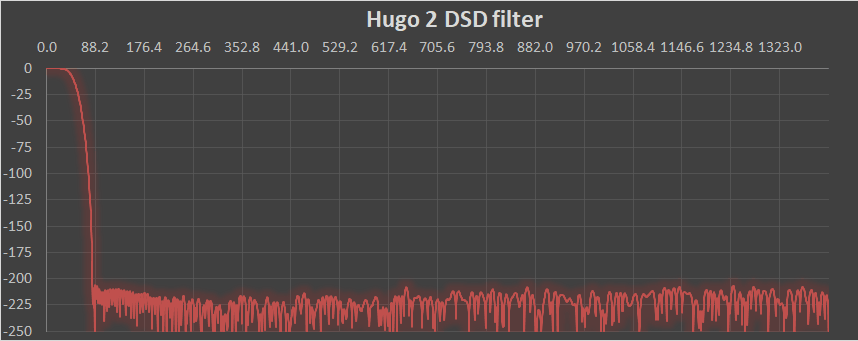 Hugo2DSD_Filer_Graph